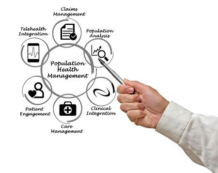 gesundheitsmanagement: Population Health Management