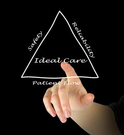 Diagramm ideale Pflege
