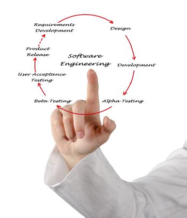 ciclo de vida: Ingenier�a de Software del ciclo de vida