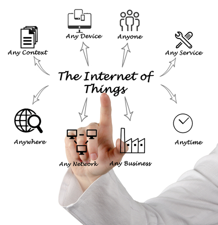internet: The Internet of Things