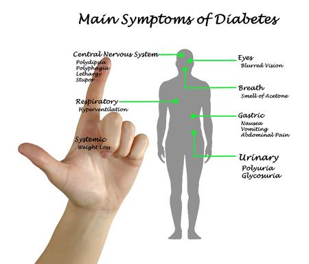 diabetes: Principales síntomas de la diabetes