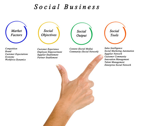 social commerce: Social Business Framework Stock Photo