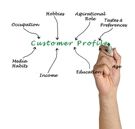 Customer Profile Stockfoto