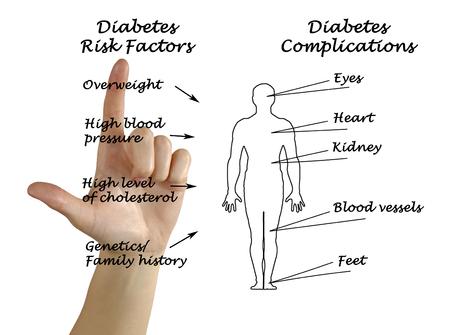 diabetes: Diabetes  Foto de archivo