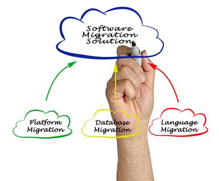 migration: Software Migration Solution