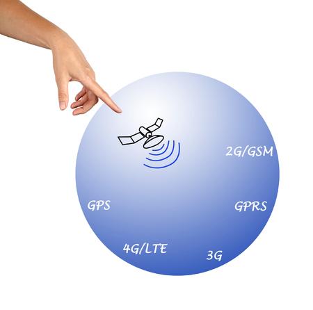 protocols: Long distance communication protocols