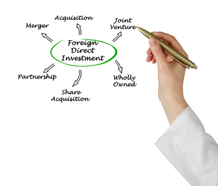 direct: Foreign Direct Investment