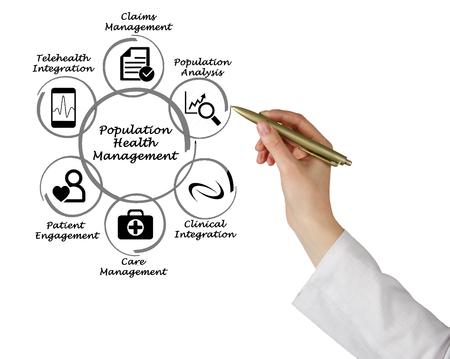poblacion: Gesti�n de Salud de la Poblaci�n