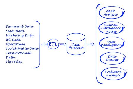 transactional: Data processing Stock Photo