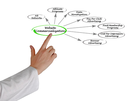 commercialization: Website Commercialization