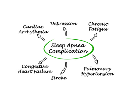 complication: Complication Of Sleep Apnea
