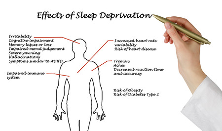 variability: Effects of Sleep Deprivation