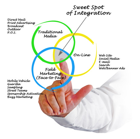 activation: Sweet Spot of Integration Stock Photo
