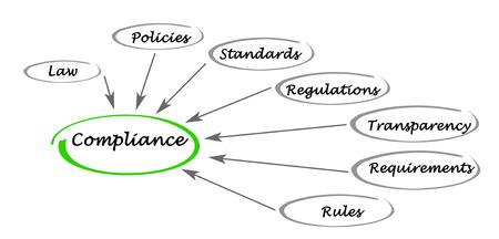 rule: Compliance