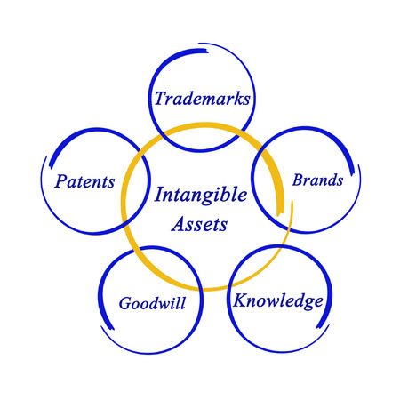 intangible: Intangible Assets