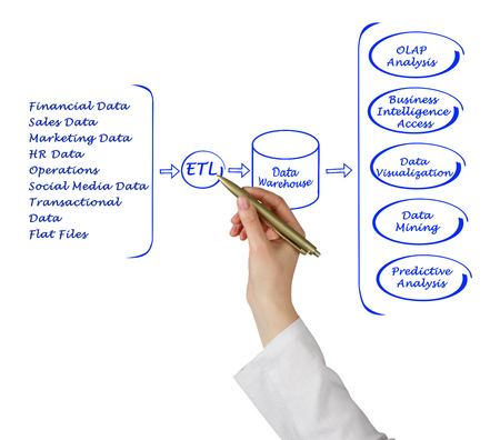online analytical processing: Data processing Stock Photo