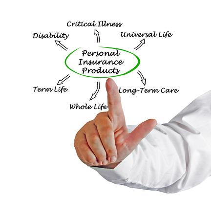 pflegeversicherung: Personenversicherung Lizenzfreie Bilder