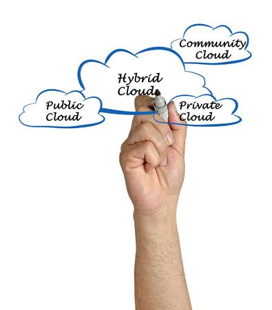 hybrid: Hybrid cloud