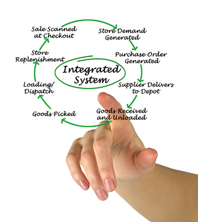 point of demand: Integrated System Stock Photo