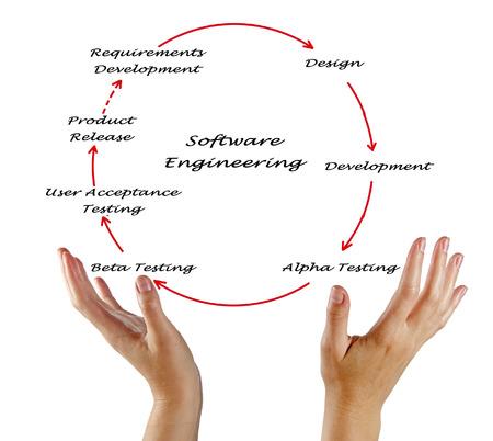 ciclo de vida: Ingeniería de Software del ciclo de vida