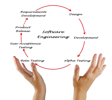 lifecycle: Software Engineering Lifecycle
