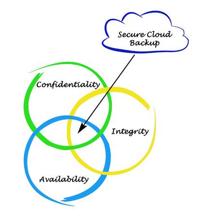 secure backup: Secure Cloud Backup