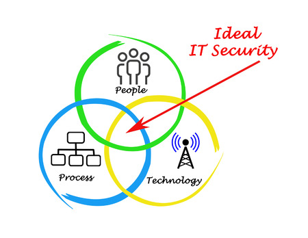 ideal IT security