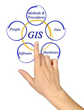 rangefinder: Diagram of GIS