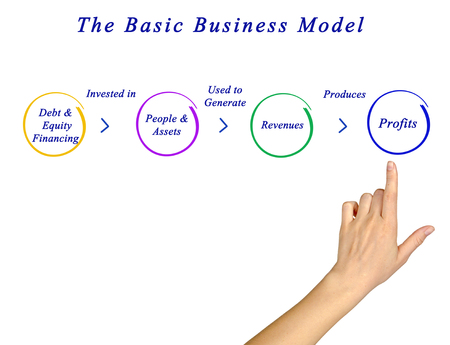 basic: Basic Business Model