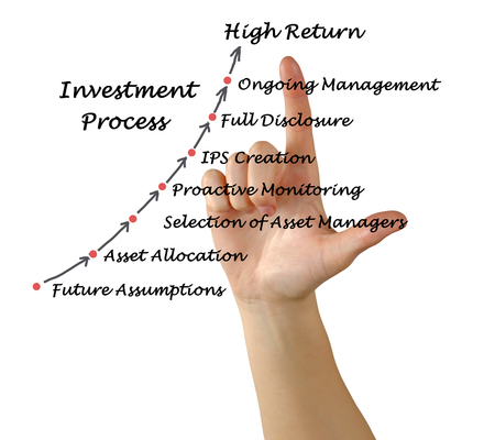 full disclosure: Investment Process