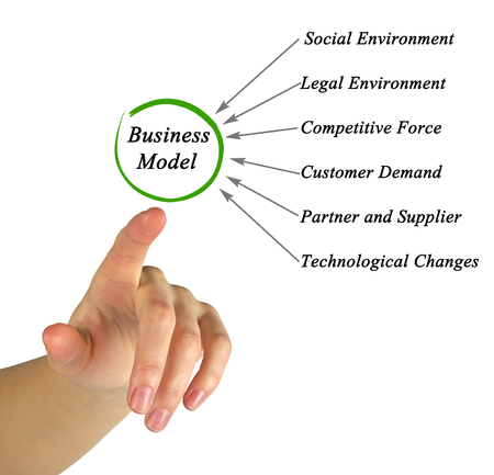 point of demand: Business Model