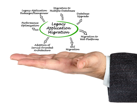 redesign: Legacy Application Migration