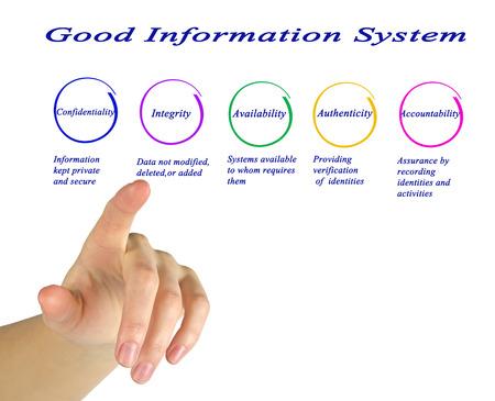 deletion: Good Information System Stock Photo
