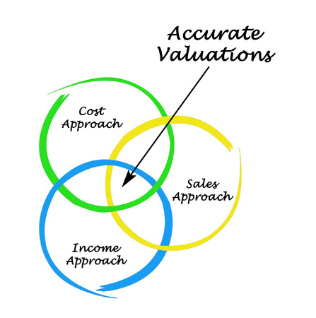 accurate: Accurate Valuations