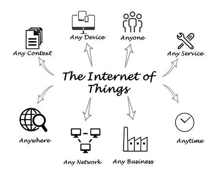 L'Internet delle cose