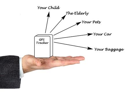gps: GPS Tracker