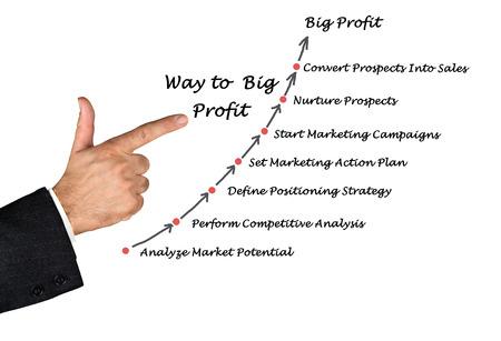 sucess: Way to Big Profit Stock Photo