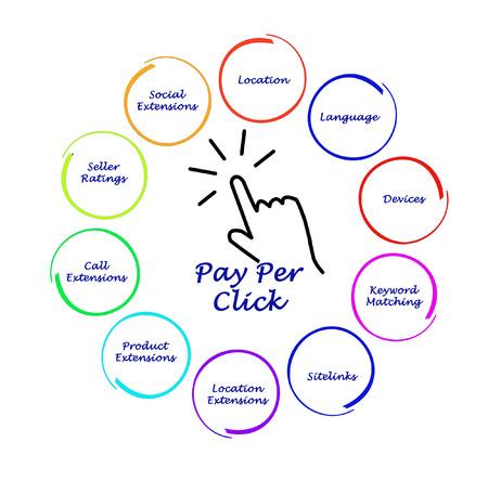 klik: Pay Per Click diagram Stockfoto