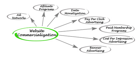 monetization: Website Commercialization