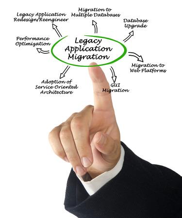 migration: Legacy Application Migration