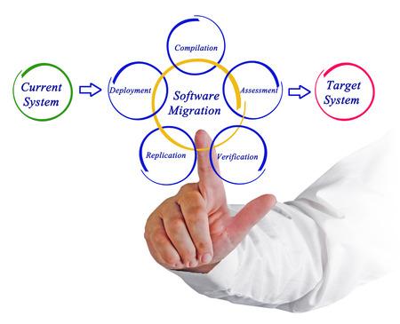 migration: Software migration