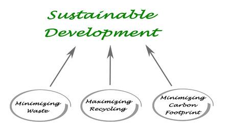 waste prevention: Sustainable  Development