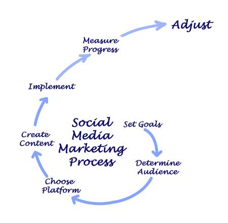 Strategia di Social Media Marketing Archivio Fotografico
