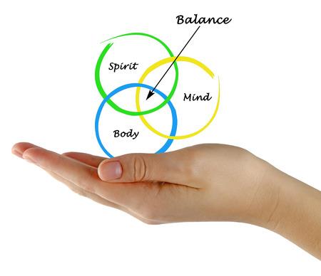 mente humana: Cuerpo, espíritu, Equilibrio mente