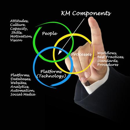 componentes: Componentes KM