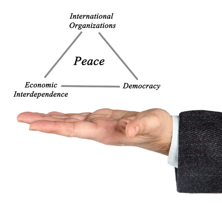 peace: Pillars of peace