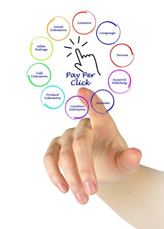 per: Pay Per Click diagram Stock Photo
