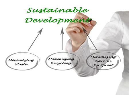 harmless: Sustainable  Development