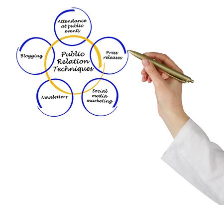 relation: public relation techniques