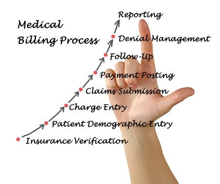Medical Billing Process Archivio Fotografico